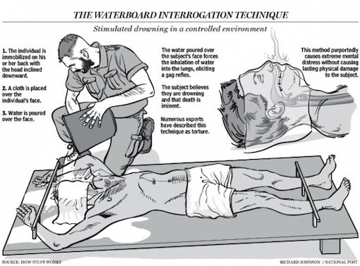 torture diagram